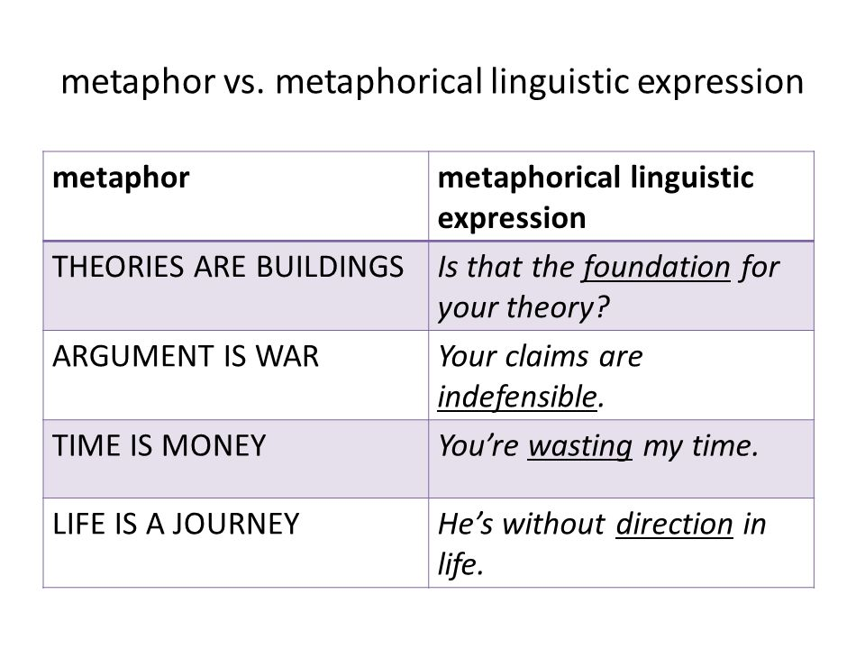 metaphor vs. metaphorical linguistic expression metaphormetaphorical linguistic expression THEORIES ARE BUILDINGSIs that the foundation for your theor