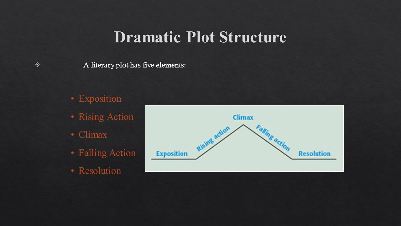 A literary plot has five elements: Exposition Rising Action Climax Falling Action Resolution