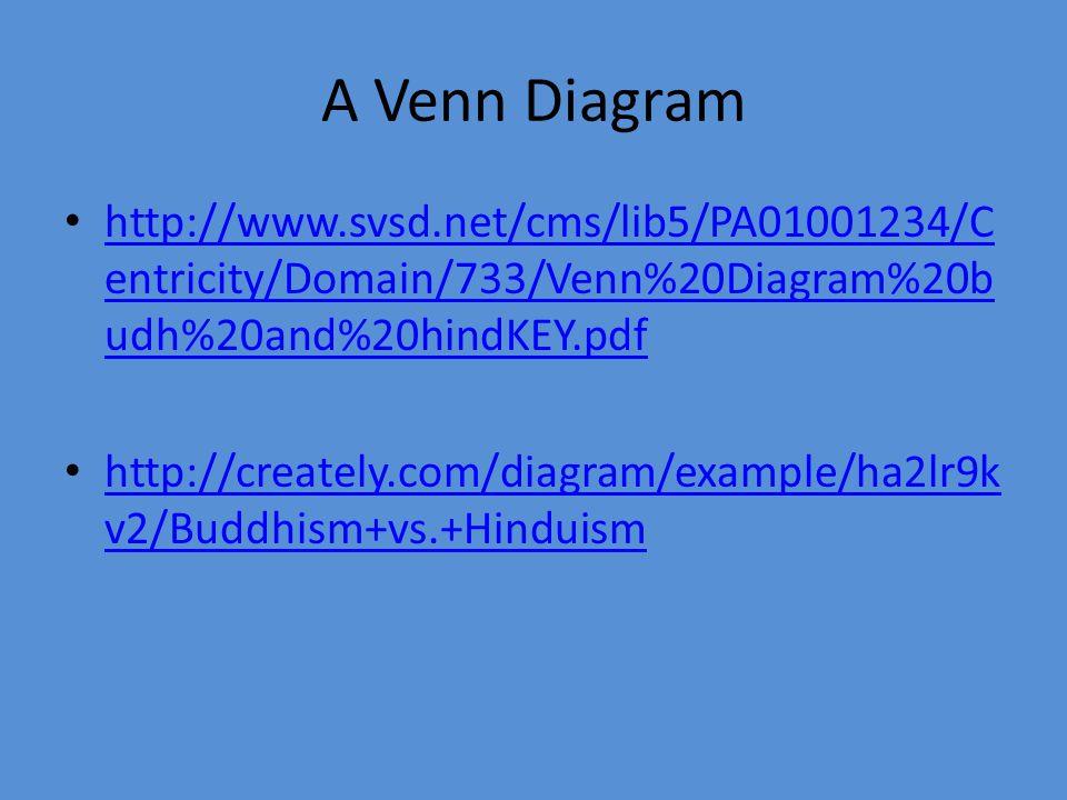 A Venn Diagram http://www.svsd.net/cms/lib5/PA01001234/C entricity/Domain/733/Venn%20Diagram%20b udh%20and%20hindKEY.pdf http://www.svsd.net/cms/lib5/PA01001234/C entricity/Domain/733/Venn%20Diagram%20b udh%20and%20hindKEY.pdf http://creately.com/diagram/example/ha2lr9k v2/Buddhism+vs.+Hinduism http://creately.com/diagram/example/ha2lr9k v2/Buddhism+vs.+Hinduism