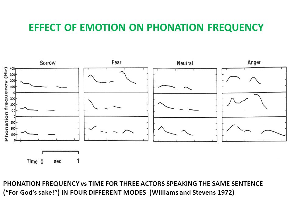 EFFECT OF EMOTION ON PHONATION FREQUENCY PHONATION FREQUENCY vs TIME FOR THREE ACTORS SPEAKING THE SAME SENTENCE ( For God's sake! ) IN FOUR DIFFERENT MODES (Williams and Stevens 1972)