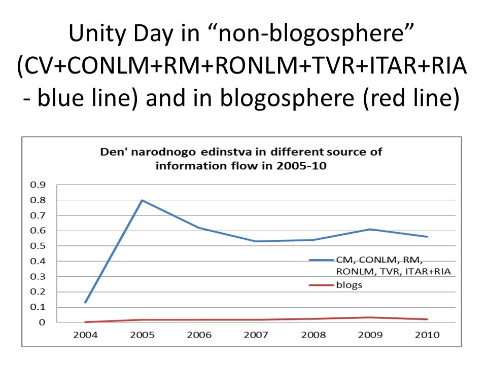 "Unity Day in ""non-blogosphere"" (CV+CONLM+RM+RONLM+TVR+ITAR+RIA - blue line) and in blogosphere (red line)"