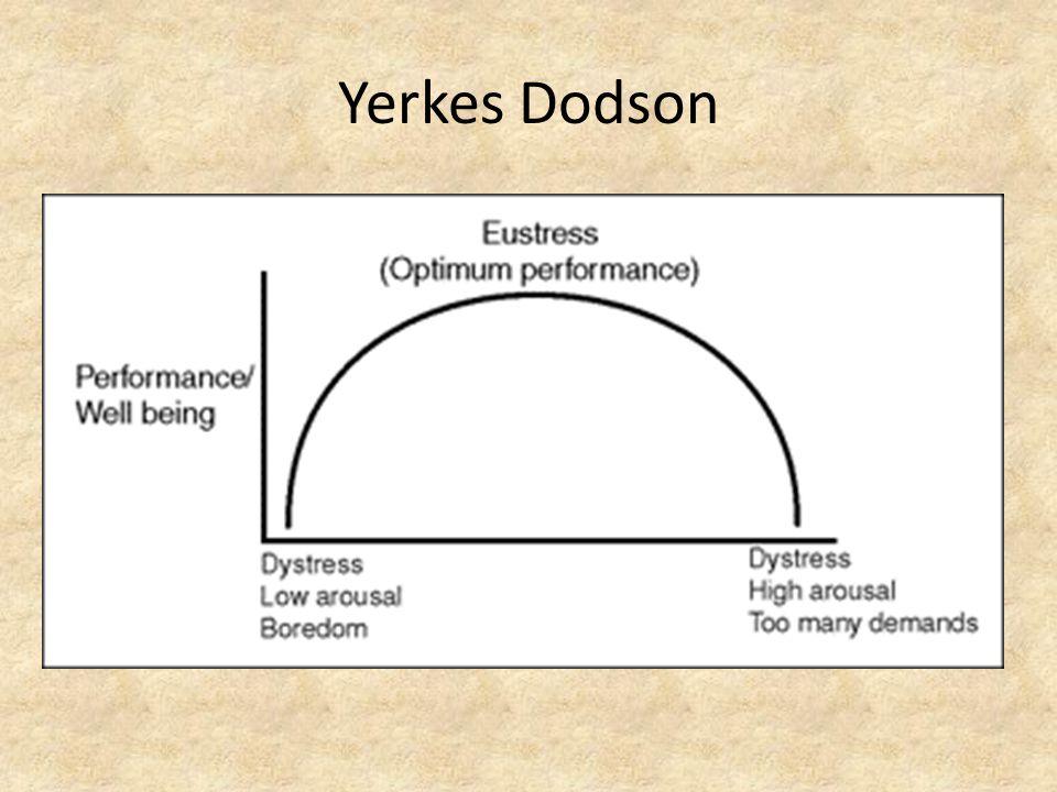 Yerkes Dodson
