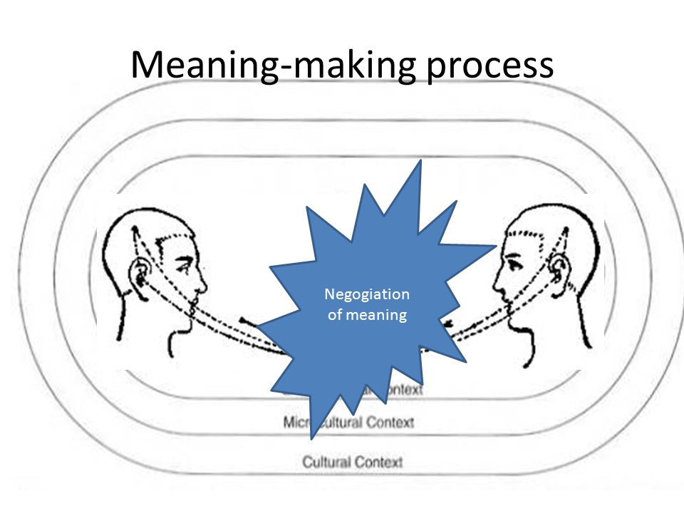 Meaning-making process Negogiation of meaning