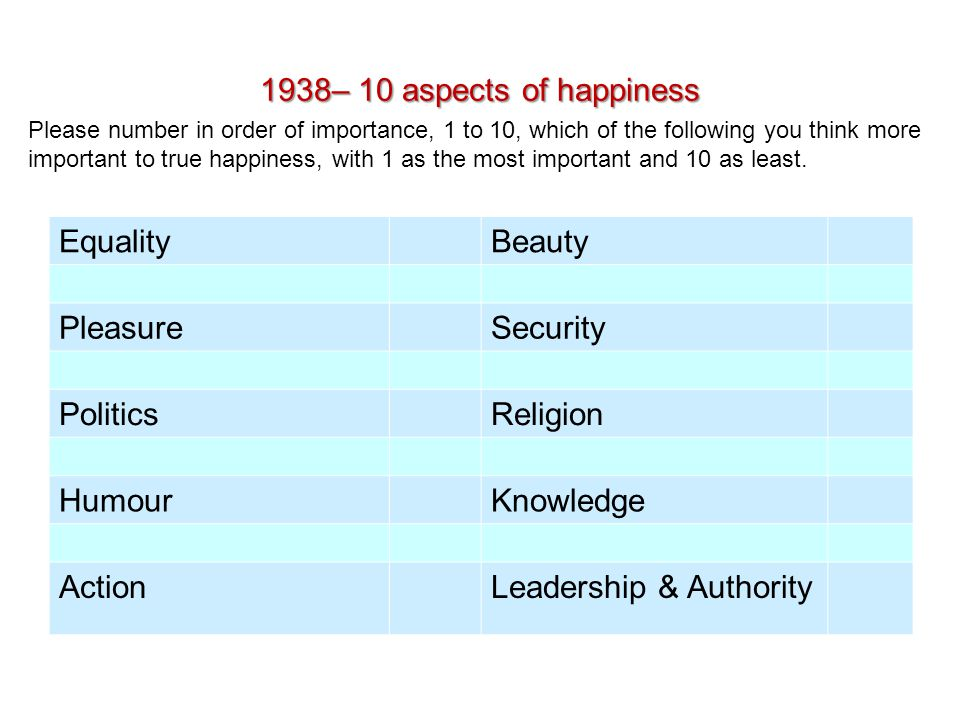 1938– 10 aspects of happiness EqualityBeauty PleasureSecurity PoliticsReligion HumourKnowledge ActionLeadership & Authority Please number in order of importance, 1 to 10, which of the following you think more important to true happiness, with 1 as the most important and 10 as least.