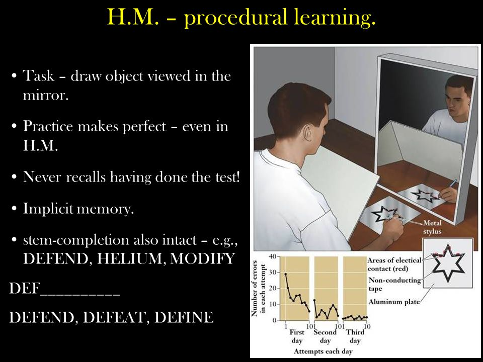 H.M. – procedural learning. Task – draw object viewed in the mirror. Practice makes perfect – even in H.M. Never recalls having done the test! Implici