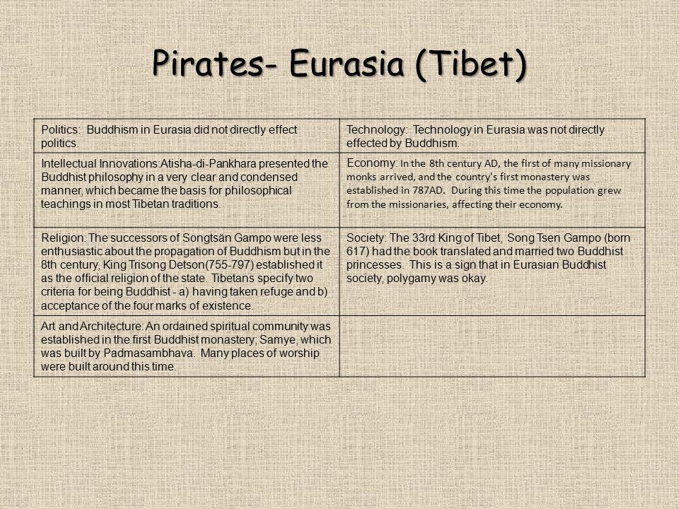 Pirates- Eurasia (Tibet) Politics: Buddhism in Eurasia did not directly effect politics. Technology: Technology in Eurasia was not directly effected b