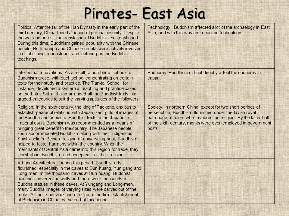 Pirates- East Asia Politics: After the fall of the Han Dynasty in the early part of the third century, China faced a period of political disunity. Des