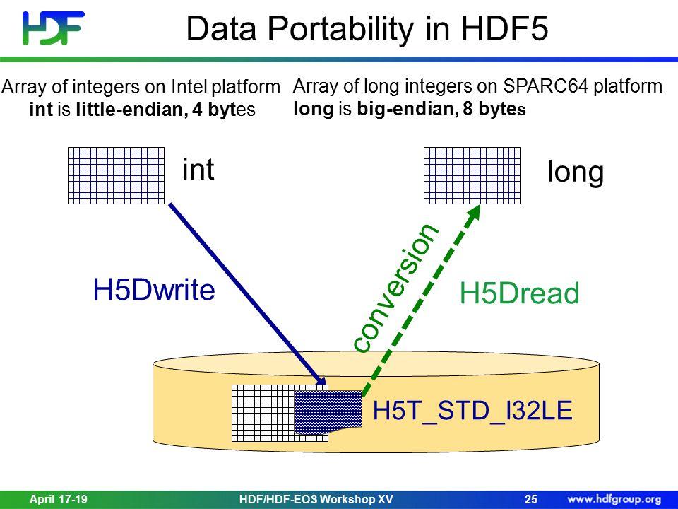Data Portability in HDF5 April 17-1925 Array of integers on Intel platform int is little-endian, 4 bytes H5Dwrite Array of long integers on SPARC64 platform long is big-endian, 8 byte s long H5Dread HDF/HDF-EOS Workshop XV int H5T_STD_I32LE conversion