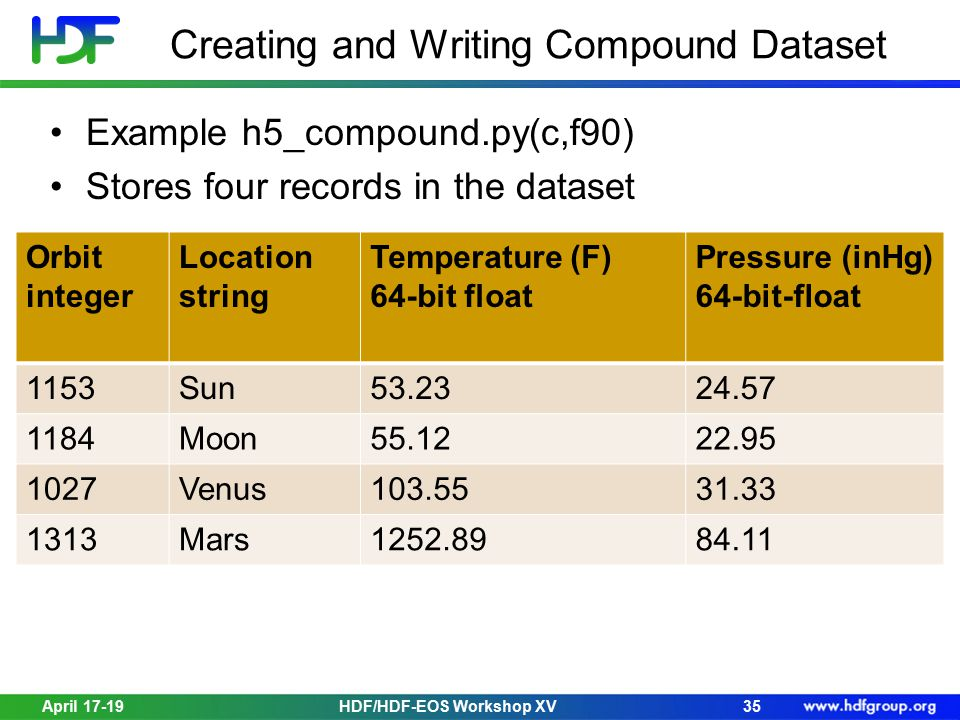 Creating and Writing Compound Dataset Example h5_compound.py(c,f90) Stores four records in the dataset April 17-19HDF/HDF-EOS Workshop XV35 Orbit integer Location string Temperature (F) 64-bit float Pressure (inHg) 64-bit-float 1153Sun53.2324.57 1184Moon55.1222.95 1027Venus103.5531.33 1313Mars1252.8984.11