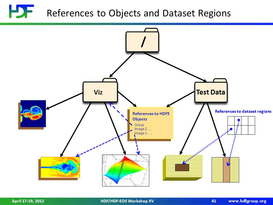 References to Objects and Dataset Regions 41 Group Image 2….. Image 3….. Group Image 2….. Image 3….. References to HDF5 Objects / Test Data Viz April