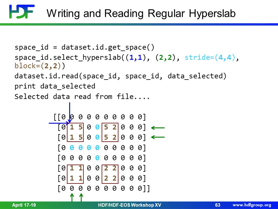 April 17-19HDF/HDF-EOS Workshop XV63 Writing and Reading Regular Hyperslab space_id = dataset.id.get_space() space_id.select_hyperslab((1,1), (2,2), s