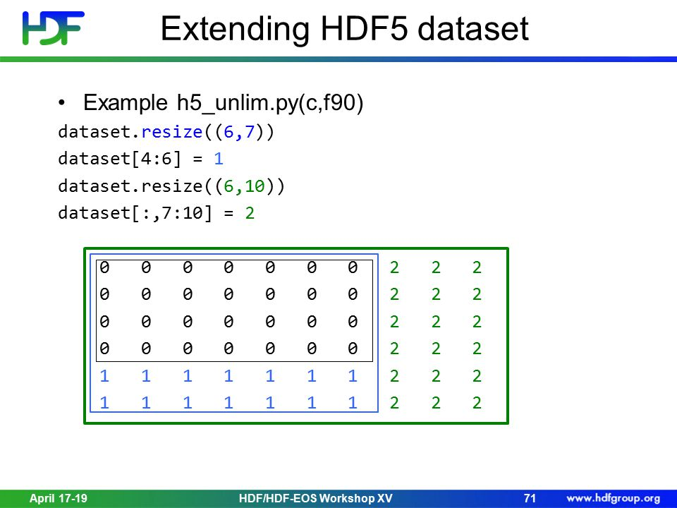 April 17-19HDF/HDF-EOS Workshop XV71 Extending HDF5 dataset Example h5_unlim.py(c,f90) dataset.resize((6,7)) dataset[4:6] = 1 dataset.resize((6,10)) dataset[:,7:10] = 2 0 0 0 0 0 0 0 2 2 2 1 1 1 1 1 1 1 2 2 2