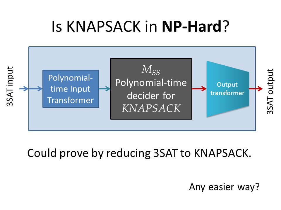 Is KNAPSACK in NP-Hard.