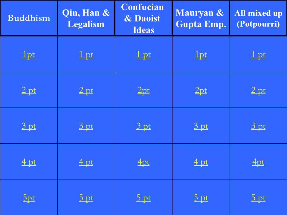 2 pt 3 pt 4 pt 5pt 1 pt 2 pt 3 pt 4 pt 5 pt 1 pt 2pt 3 pt 4pt 5 pt 1pt 2pt 3 pt 4 pt 5 pt 1 pt 2 pt 3 pt 4pt 5 pt 1pt Buddhism Qin, Han & Legalism Confucian & Daoist Ideas Mauryan & Gupta Emp.