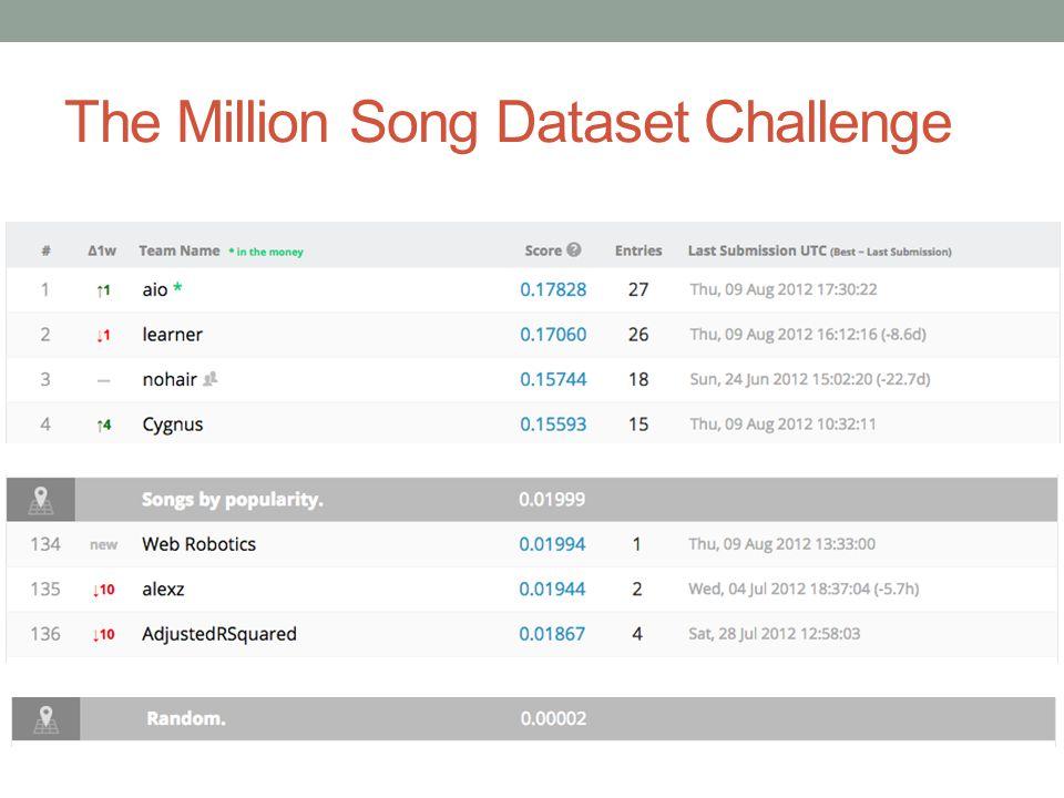The Million Song Dataset Challenge