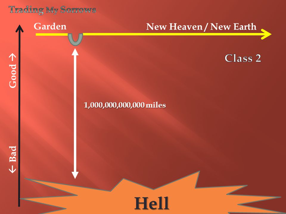 TIME  Bad Good  New Heaven / New Earth Garden Hell 1,000,000,000,000 miles