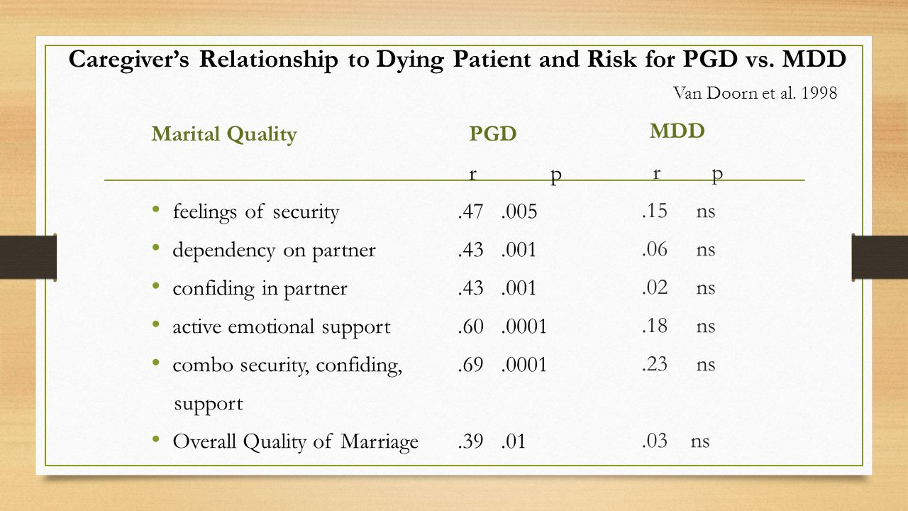 Caregiver's Relationship to Dying Patient and Risk for PGD vs.
