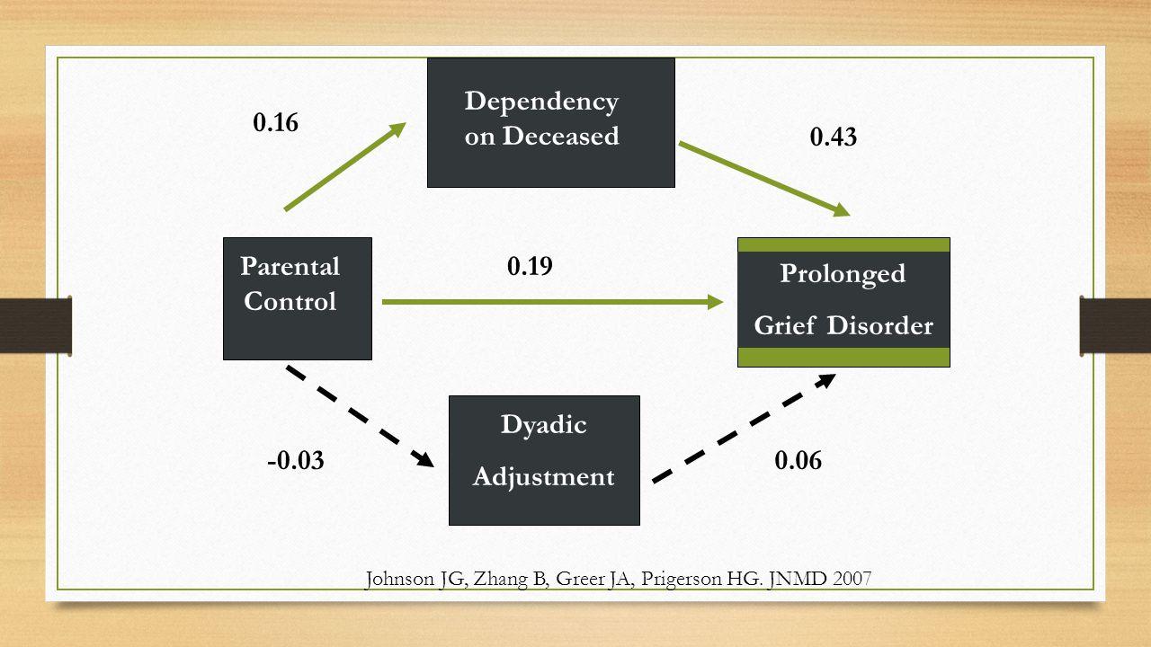Bereavement Dependency Dependency on Deceased Dyadic Adjustment Prolonged Grief Disorder Parental Control -0.03 0.19 0.16 0.43 0.06 Johnson JG, Zhang B, Greer JA, Prigerson HG.