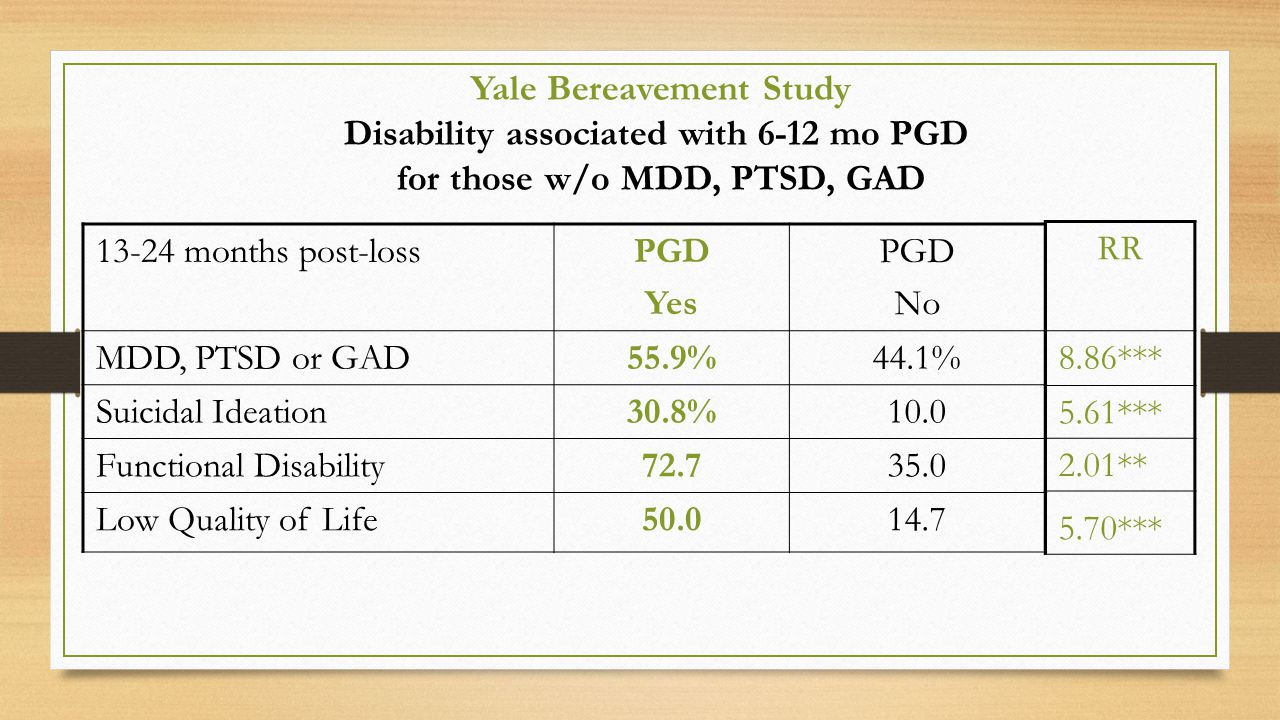 13-24 months post-lossPGD Yes PGD No MDD, PTSD or GAD55.9%44.1% Suicidal Ideation30.8%10.0 Functional Disability72.735.0 Low Quality of Life50.014.7 RR 8.86*** 5.61*** 2.01** 5.70*** Yale Bereavement Study Disability associated with 6-12 mo PGD for those w/o MDD, PTSD, GAD