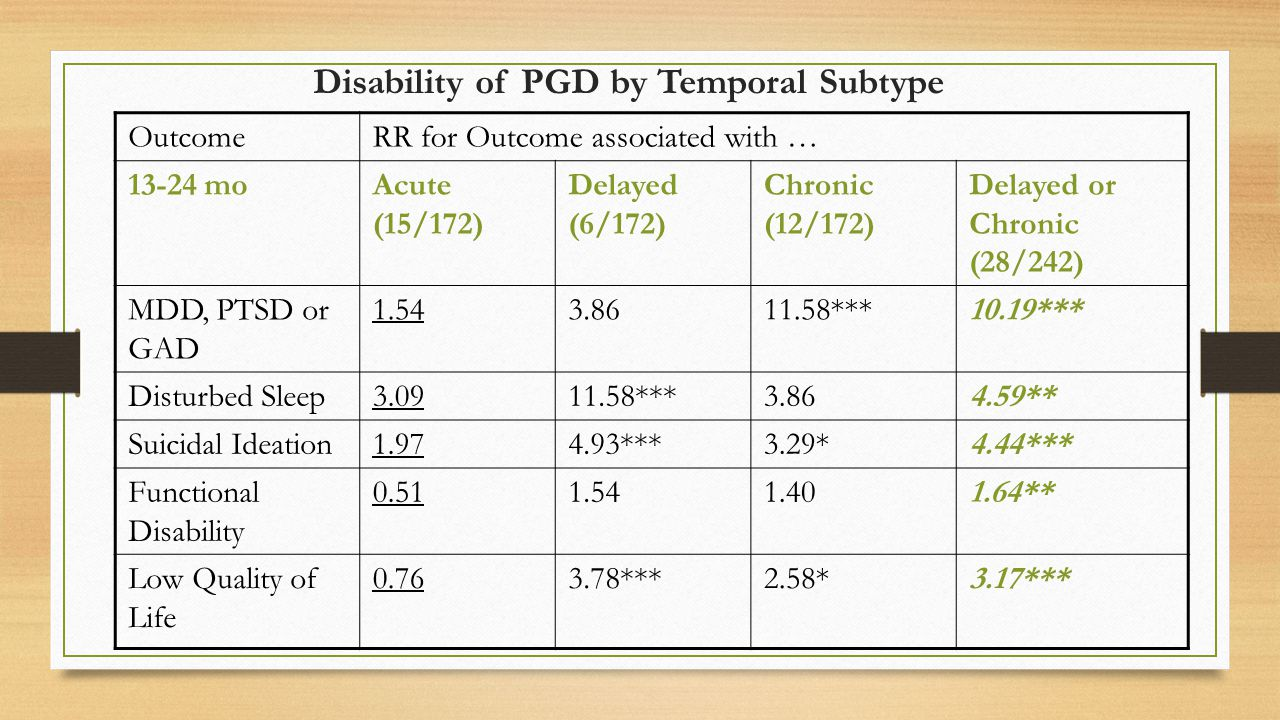 Disability of PGD by Temporal Subtype OutcomeRR for Outcome associated with … 13-24 moAcute (15/172) Delayed (6/172) Chronic (12/172) Delayed or Chronic (28/242) MDD, PTSD or GAD 1.543.8611.58***10.19*** Disturbed Sleep3.0911.58***3.864.59** Suicidal Ideation1.974.93***3.29*4.44*** Functional Disability 0.511.541.401.64** Low Quality of Life 0.763.78***2.58*3.17***