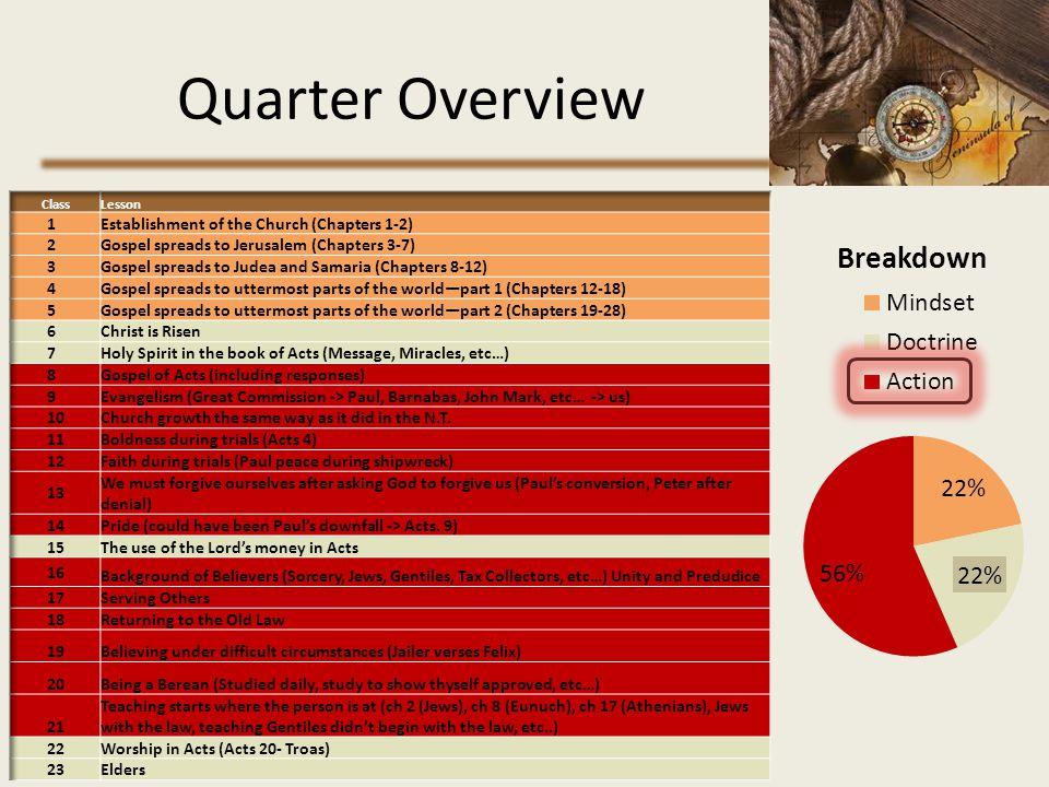 Quarter Overview