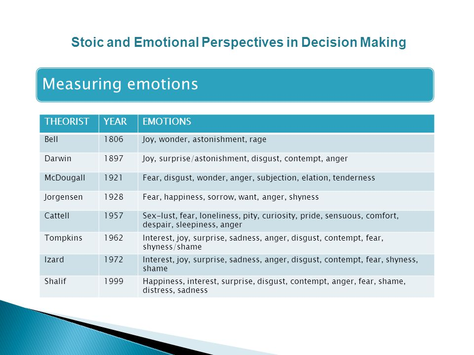 Measuring emotions THEORISTYEAREMOTIONS Bell1806Joy, wonder, astonishment, rage Darwin1897Joy, surprise/astonishment, disgust, contempt, anger McDougall1921Fear, disgust, wonder, anger, subjection, elation, tenderness Jorgensen1928Fear, happiness, sorrow, want, anger, shyness Cattell1957 Sex-lust, fear, loneliness, pity, curiosity, pride, sensuous, comfort, despair, sleepiness, anger Tompkins1962 Interest, joy, surprise, sadness, anger, disgust, contempt, fear, shyness/shame Izard1972 Interest, joy, surprise, sadness, anger, disgust, contempt, fear, shyness, shame Shalif1999Happiness, interest, surprise, disgust, contempt, anger, fear, shame, distress, sadness Stoic and Emotional Perspectives in Decision Making