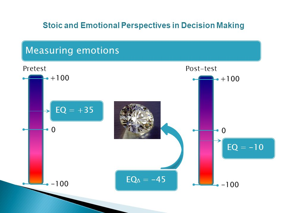 Pretest Post-test Measuring emotions EQ = +35 EQ Δ = -45EQ = -10 Stoic and Emotional Perspectives in Decision Making