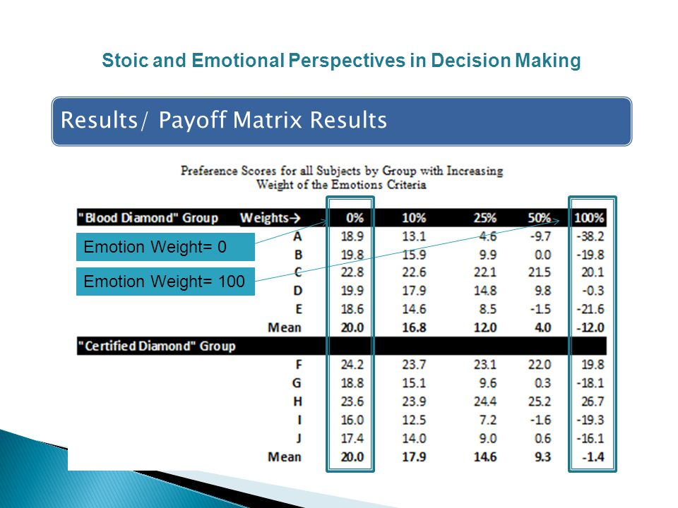 Results/ Payoff Matrix Results Stoic and Emotional Perspectives in Decision Making Emotion Weight= 0 Emotion Weight= 100