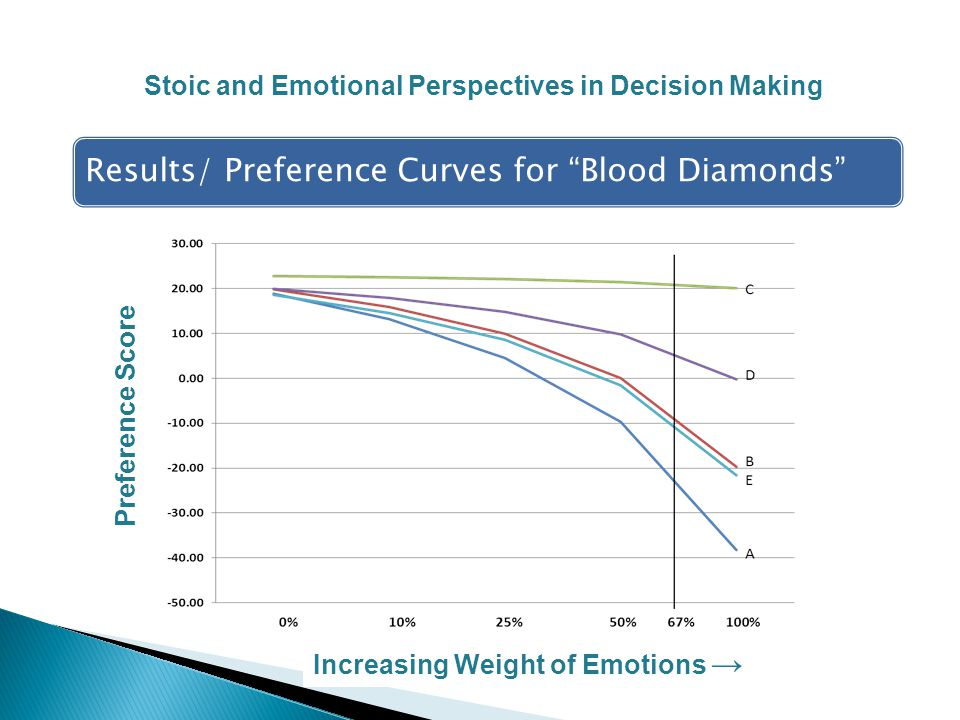 Results/ Preference Curves for Blood Diamonds Stoic and Emotional Perspectives in Decision Making Preference Score Increasing Weight of Emotions →