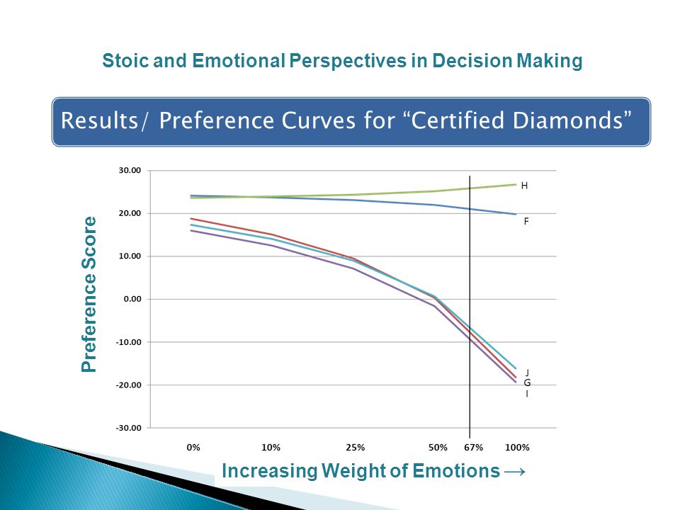 Results/ Preference Curves for Certified Diamonds Stoic and Emotional Perspectives in Decision Making Preference Score Increasing Weight of Emotions →