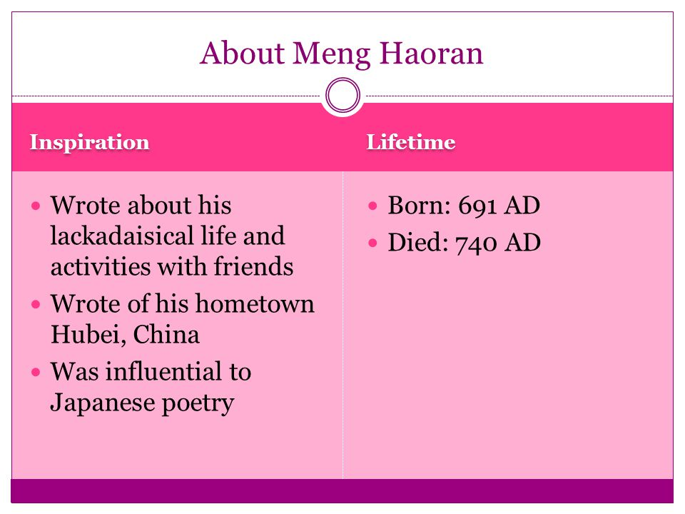 Inspiration Lifetime Wrote about his lackadaisical life and activities with friends Wrote of his hometown Hubei, China Was influential to Japanese poetry Born: 691 AD Died: 740 AD About Meng Haoran