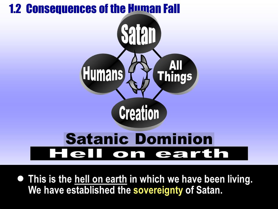 1.2 Consequences of the Human Fall Humans All Things Creation Satanic Dominion This is the hell on earth in which we have been living. We have establi