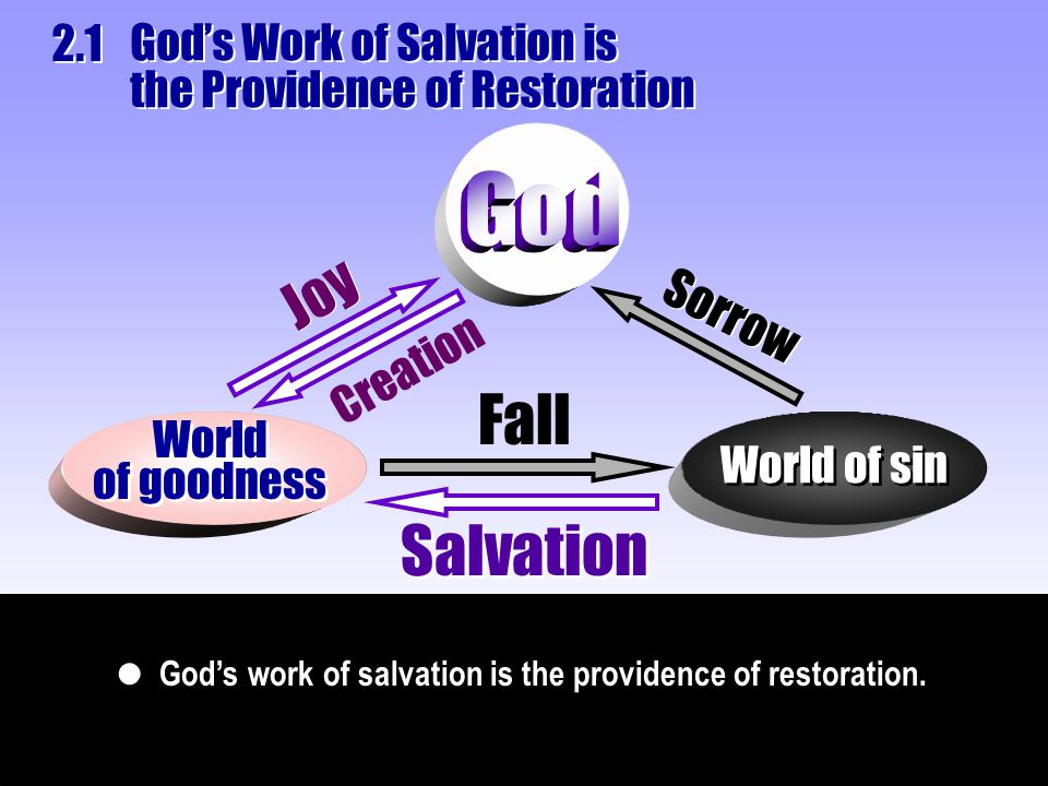 God's work of salvation is the providence of restoration.  World of goodness World of goodness Fall World of sin Sorrow Salvation Joy Creation God's