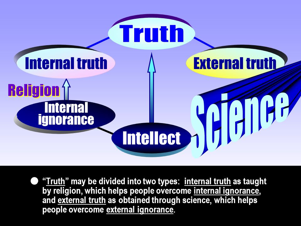 "Internal truthExternal truth Internal ignorance Intellect Religion ""Truth"" may be divided into two types: internal truth as taught by religion, which"