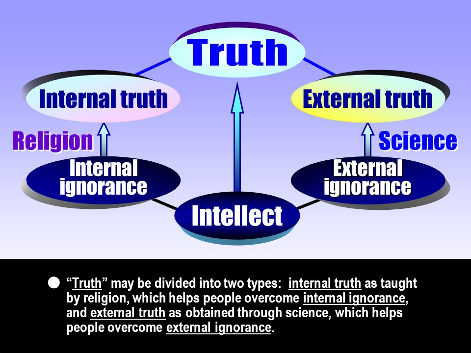 "Internal truthExternal truth Internal ignoranceExternalignorance Intellect Religion Science ""Truth"" may be divided into two types: internal truth as t"