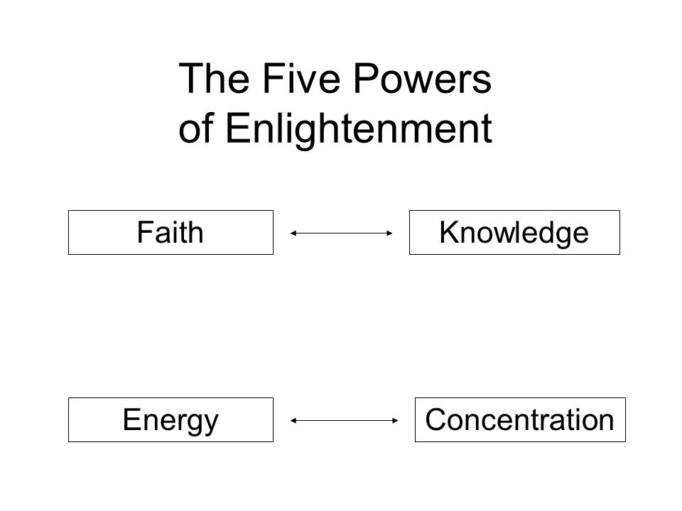 The Five Powers of Enlightenment KnowledgeFaith EnergyConcentration