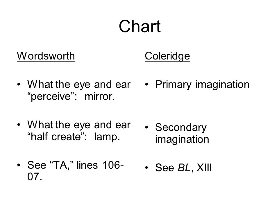 Chart Wordsworth What the eye and ear perceive : mirror.