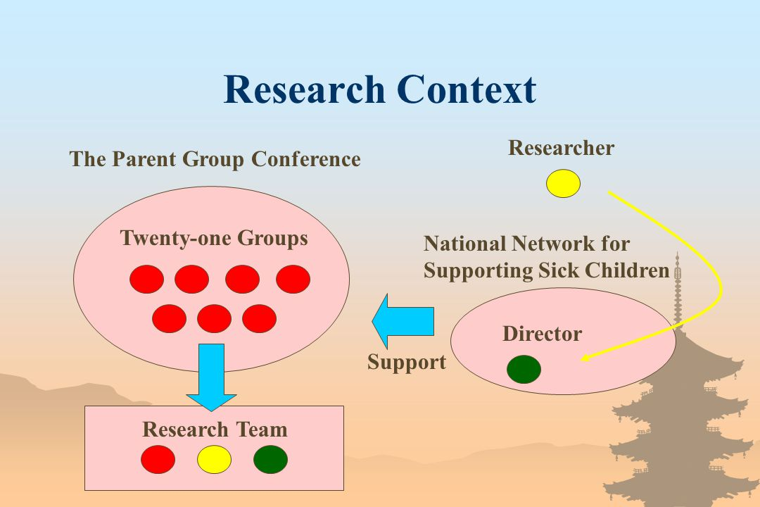 Research Context The Parent Group Conference Support National Network for Supporting Sick Children Twenty-one Groups Director Researcher Research Team