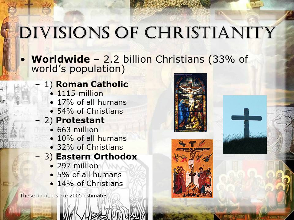 Divisions of Christianity Worldwide – 2.2 billion Christians (33% of world's population) –1) Roman Catholic 1115 million 17% of all humans 54% of Christians –2) Protestant 663 million 10% of all humans 32% of Christians –3) Eastern Orthodox 297 million 5% of all humans 14% of Christians These numbers are 2005 estimates