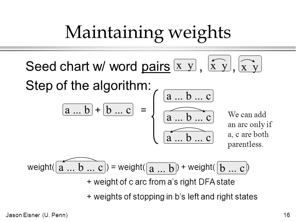 Jason Eisner (U. Penn)16 Maintaining weights Seed chart w/ word pairs,, Step of the algorithm: a...