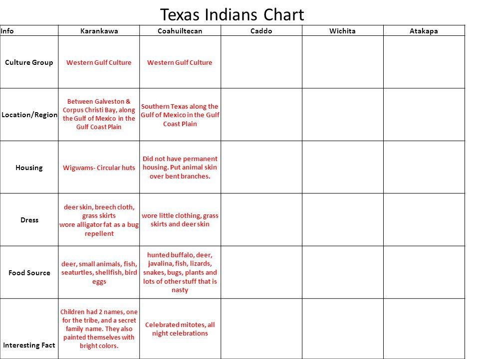 Texas Indians Chart InfoKarankawaCoahuiltecanCaddoWichitaAtakapa Culture Group Western Gulf Culture Location/Region Between Galveston & Corpus Christi