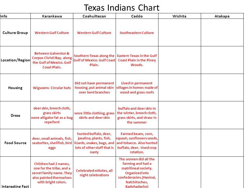 Texas Indians Chart InfoKarankawaCoahuiltecanCaddoWichitaAtakapa Culture Group Western Gulf Culture Southeastern Culture Location/Region Between Galve