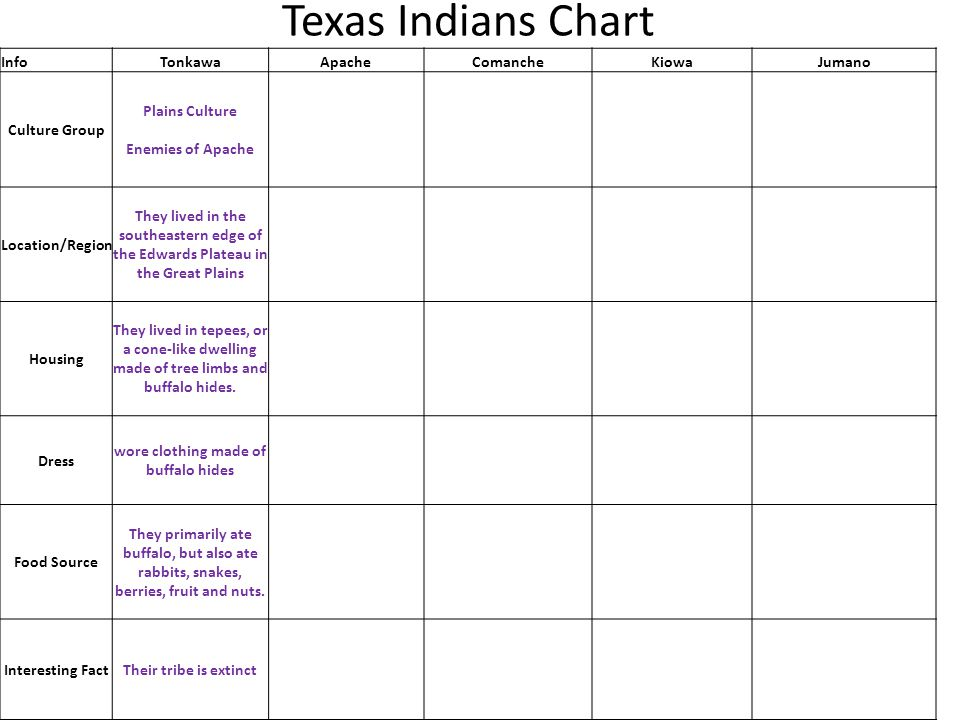Texas Indians Chart InfoTonkawaApacheComancheKiowaJumano Culture Group Plains Culture Enemies of Apache Location/Region They lived in the southeastern