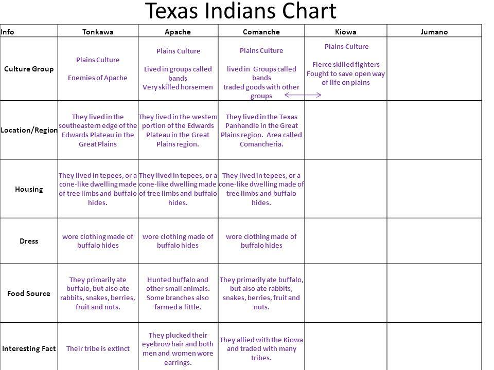 Texas Indians Chart InfoTonkawaApacheComancheKiowaJumano Culture Group Plains Culture Enemies of Apache Plains Culture Lived in groups called bands Ve