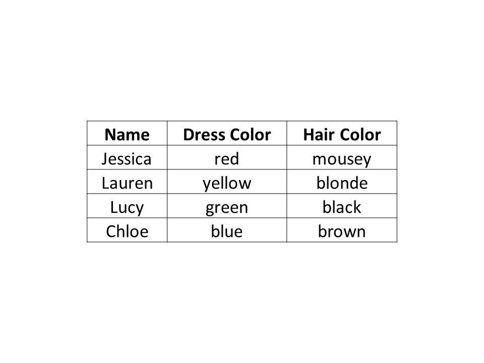 NameDress ColorHair Color Jessicaredmousey Laurenyellowblonde Lucygreenblack Chloebluebrown