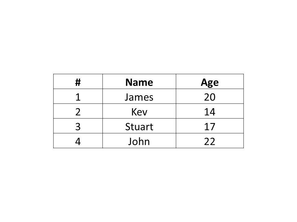 #NameAge 1James20 2Kev14 3Stuart17 4John22