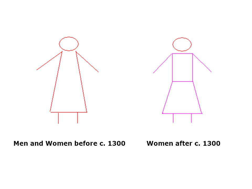 Men and Women before c. 1300Women after c. 1300