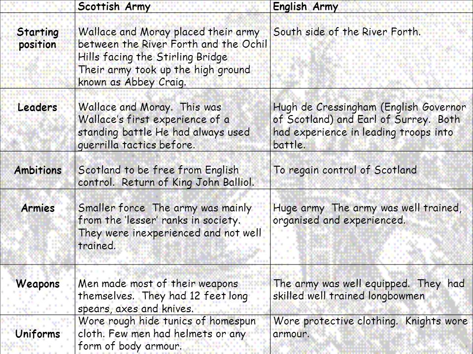 Scottish ArmyEnglish Army Starting position Wallace and Moray placed their army between the River Forth and the Ochil Hills facing the Stirling Bridge Their army took up the high ground known as Abbey Craig.