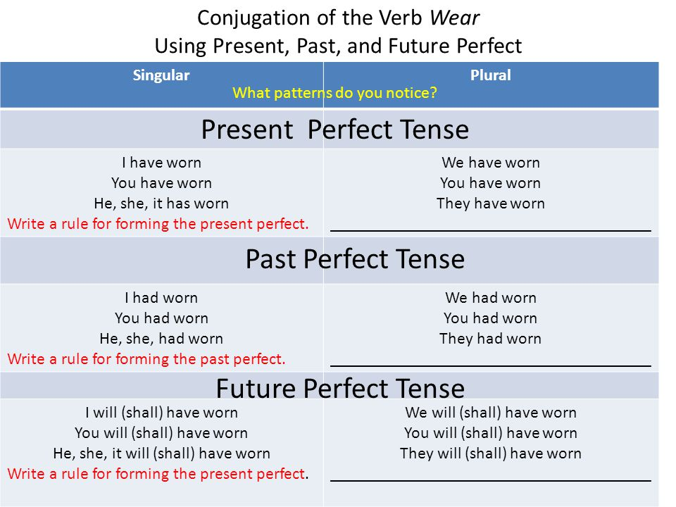 Conjugation of the Verb Wear Using Present, Past, and Future Perfect SingularPlural I have worn You have worn He, she, it has worn Write a rule for forming the present perfect.