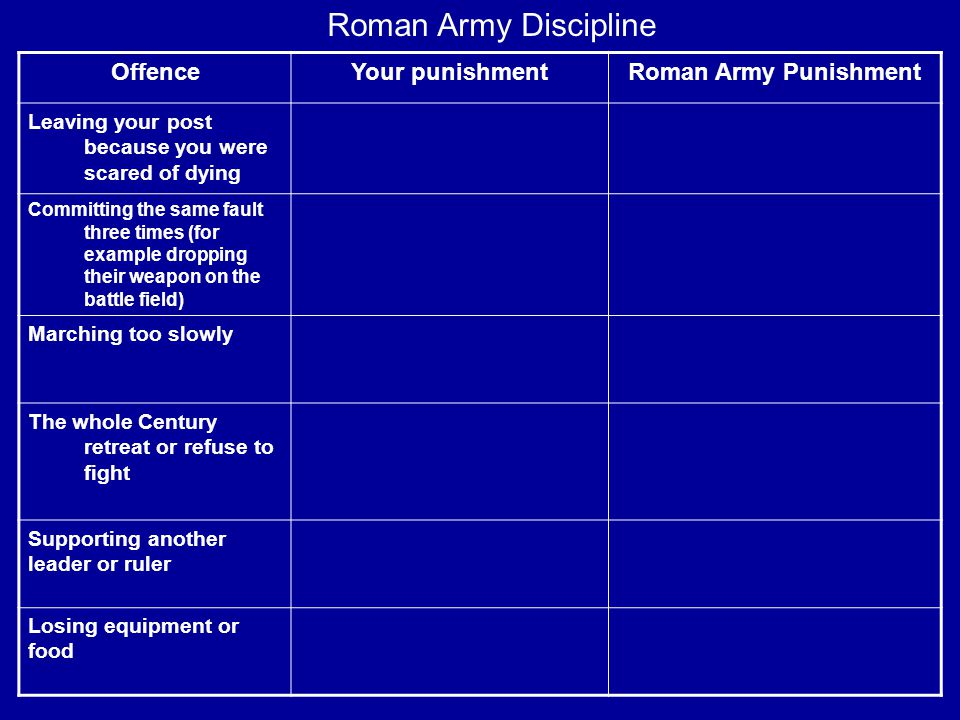 OffenceYour punishmentRoman Army Punishment Leaving your post because you were scared of dying Committing the same fault three times (for example dropping their weapon on the battle field) Marching too slowly The whole Century retreat or refuse to fight Supporting another leader or ruler Losing equipment or food Roman Army Discipline